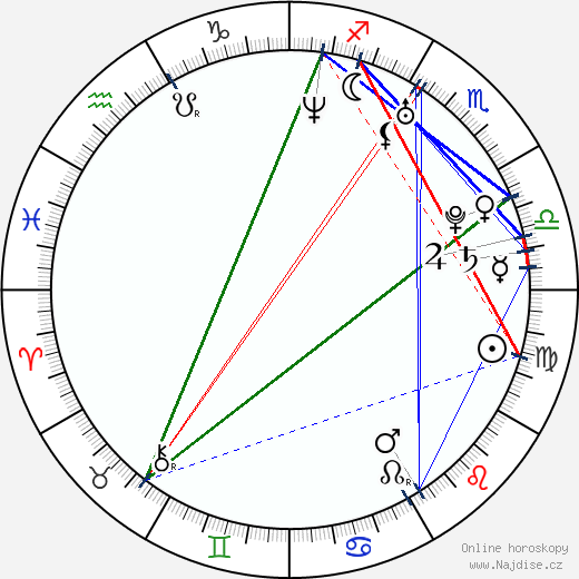 Magdaléna Bianka Ištoková wikipedie wiki 2018, 2019 horoskop