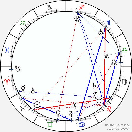 Magdalena Brzeska wikipedie wiki 2018, 2019 horoskop