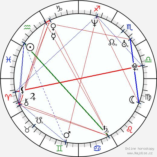 Magdalena Dabrowska wikipedie wiki 2018, 2019 horoskop