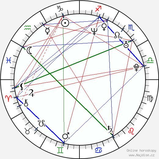 Magdalena Kacprzak wikipedie wiki 2018, 2019 horoskop