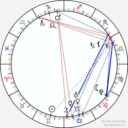 Magdalena Łazarkiewicz wikipedie wiki 2017, 2018 horoskop