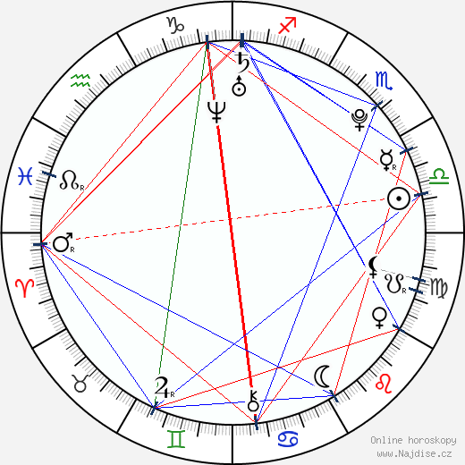 Magdaléna Rybáriková wikipedie wiki 2018, 2019 horoskop