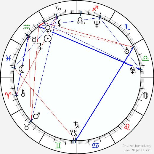 Magdalena Zimová wikipedie wiki 2020, 2021 horoskop