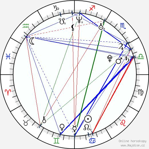 Maggie Ma wikipedie wiki 2017, 2018 horoskop