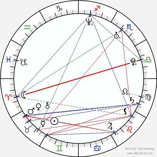 Maggie Q wikipedie wiki 2019, 2020 horoskop