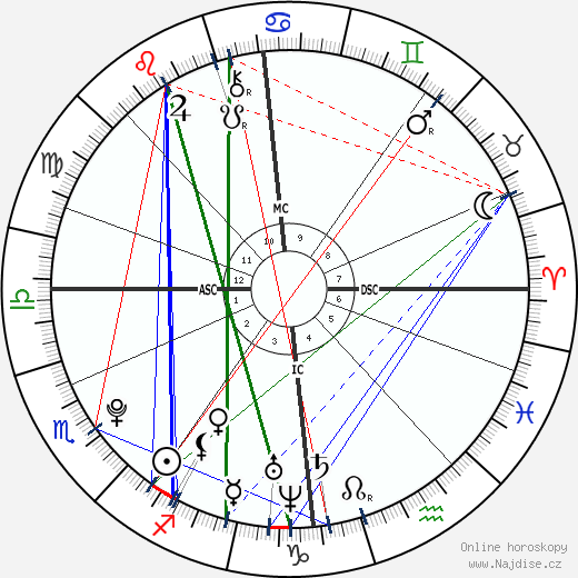 Magnus Carlsen wikipedie wiki 2019, 2020 horoskop