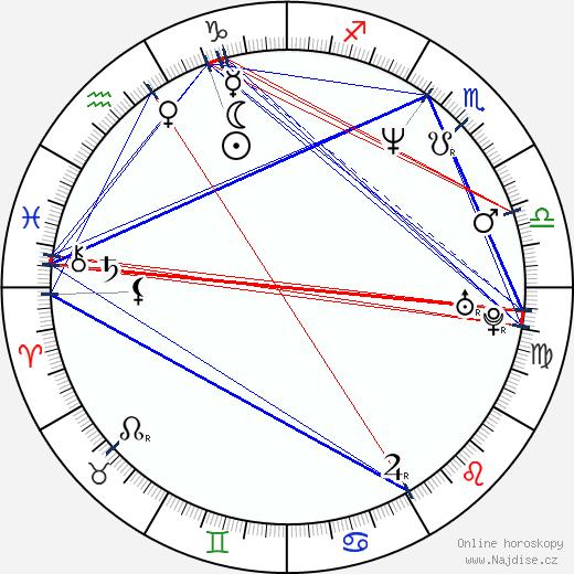 Magnus Krepper wikipedie wiki 2020, 2021 horoskop