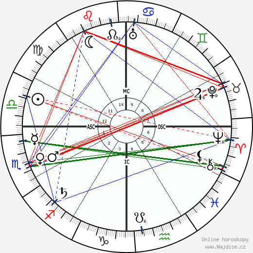 Mahátma Gándhí wikipedie wiki 2017, 2018 horoskop