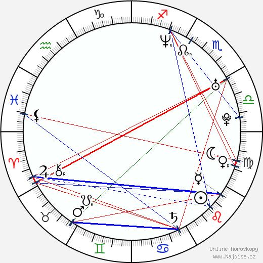 Mahesh Babu wikipedie wiki 2017, 2018 horoskop