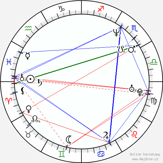 Mahulena Bočanová wikipedie wiki 2019, 2020 horoskop