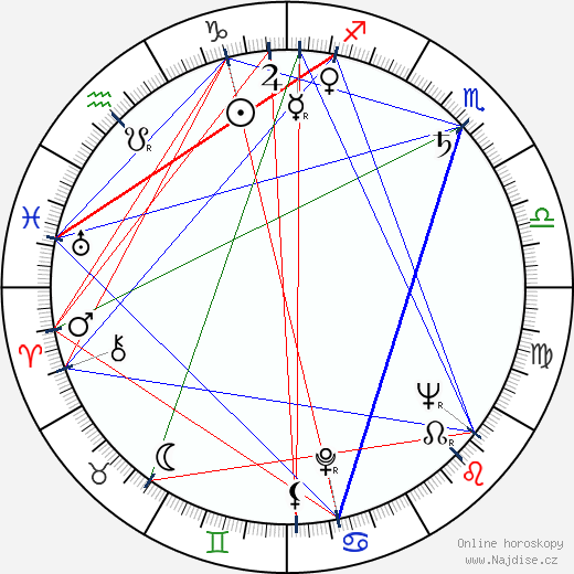 Maija-Liisa Sutinen wikipedie wiki 2019, 2020 horoskop