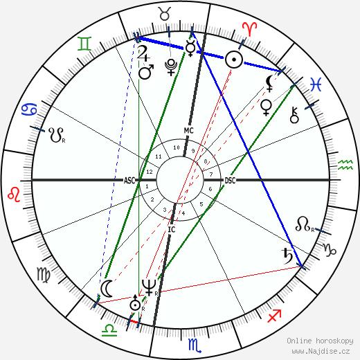 Maimonides wikipedie wiki 2019, 2020 horoskop