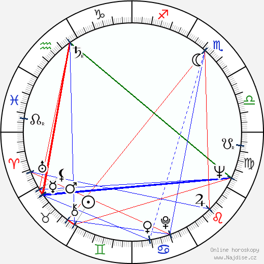 Maja Bulgakova wikipedie wiki 2017, 2018 horoskop