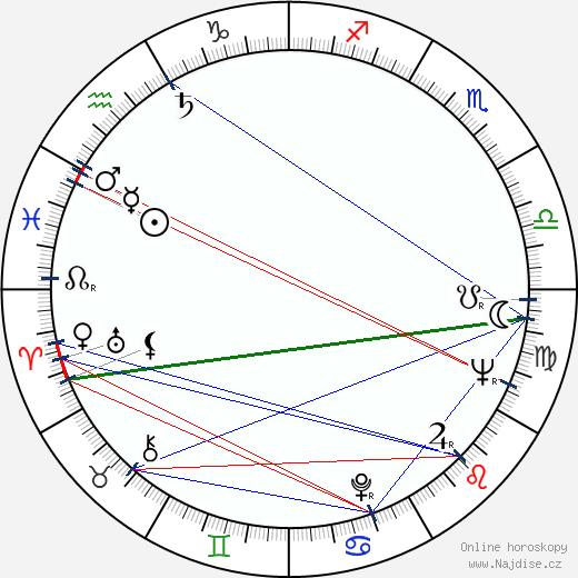 Majel Barrett wikipedie wiki 2020, 2021 horoskop