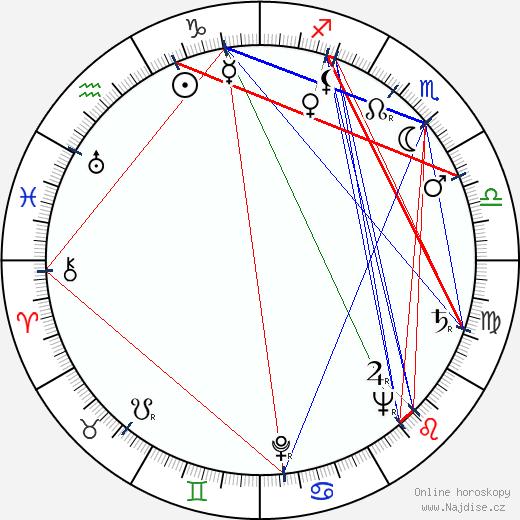 Majka Marie Tomášová wikipedie wiki 2020, 2021 horoskop