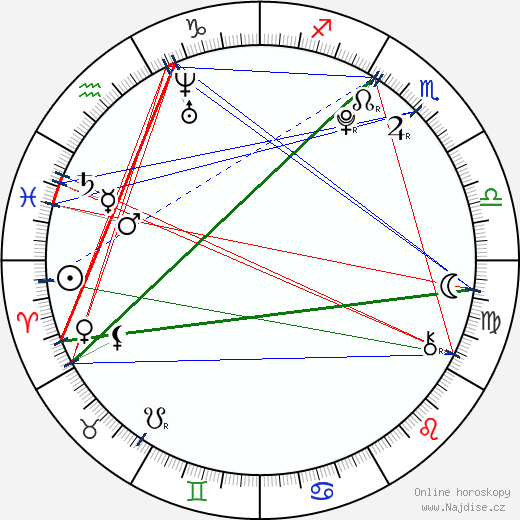 Maju Watanabe wikipedie wiki 2017, 2018 horoskop