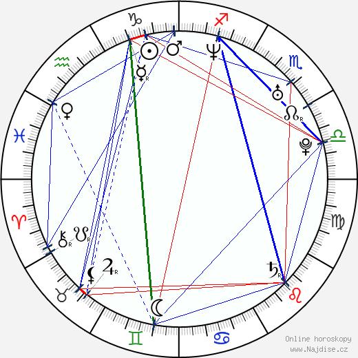 Majumi Iizuka wikipedie wiki 2018, 2019 horoskop