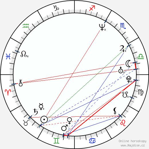 Maki Sakai wikipedie wiki 2018, 2019 horoskop