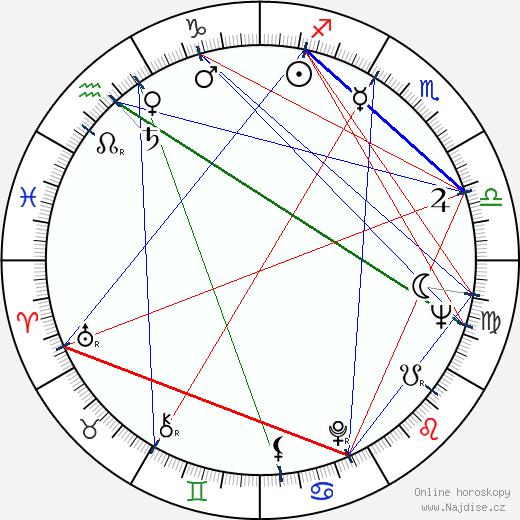 Mako wikipedie wiki 2019, 2020 horoskop