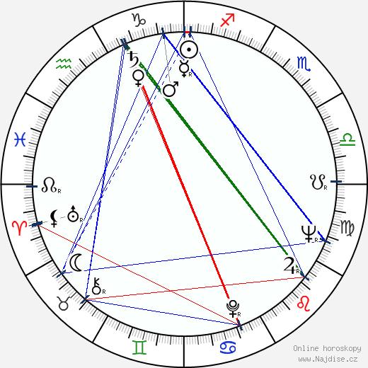 Mala Powers wikipedie wiki 2019, 2020 horoskop