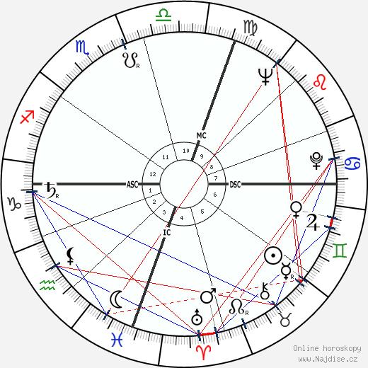 Malcolm Fraser wikipedie wiki 2017, 2018 horoskop