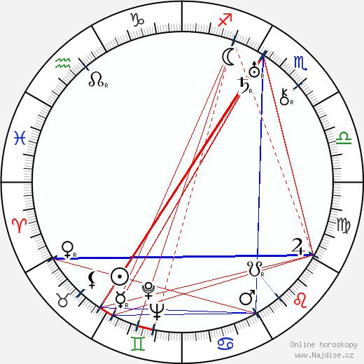Malcolm St. Clair wikipedie wiki 2018, 2019 horoskop