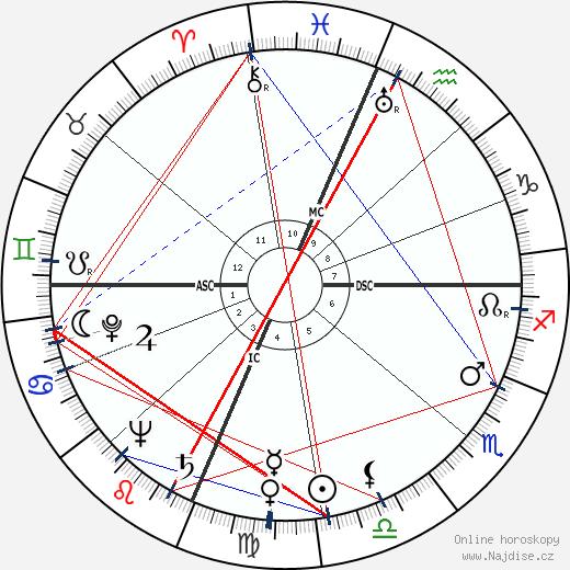 Malcolm Winfield Cagle wikipedie wiki 2017, 2018 horoskop