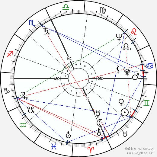Malcolm X wikipedie wiki 2018, 2019 horoskop