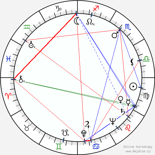 Malcolm Yelvington wikipedie wiki 2018, 2019 horoskop