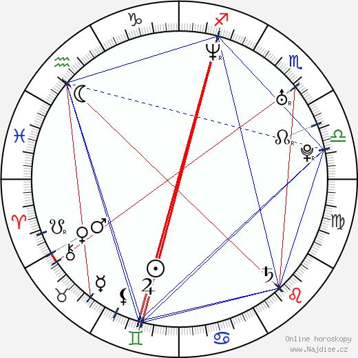 Malgorzata Bela wikipedie wiki 2017, 2018 horoskop