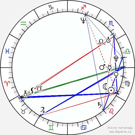 Malgorzata Buczkowska wikipedie wiki 2019, 2020 horoskop