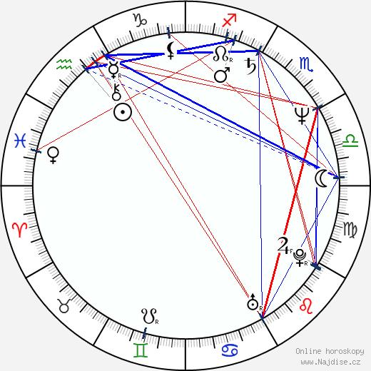 Malgorzata Zajaczkowska wikipedie wiki 2019, 2020 horoskop