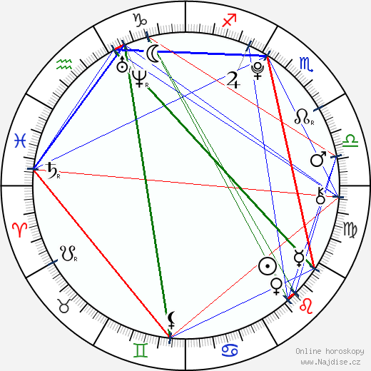 Malin Reitan wikipedie wiki 2019, 2020 horoskop
