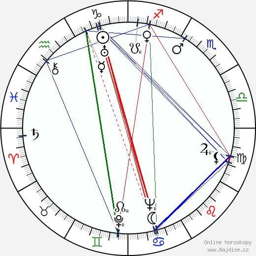 Máňa Ženíšková wikipedie wiki 2017, 2018 horoskop