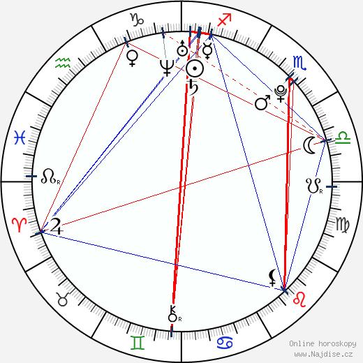 Mandy Jiroux wikipedie wiki 2017, 2018 horoskop