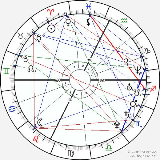 Mandy Moore wikipedie wiki 2020, 2021 horoskop