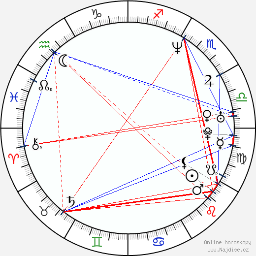 Manisha Koirala wikipedie wiki 2018, 2019 horoskop