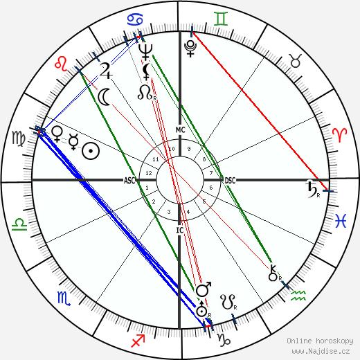 Manlio Bacigalupo wikipedie wiki 2018, 2019 horoskop