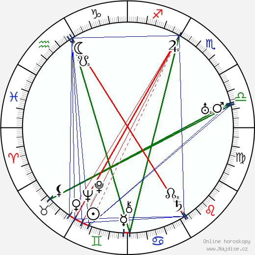 Mann Page wikipedie wiki 2018, 2019 horoskop