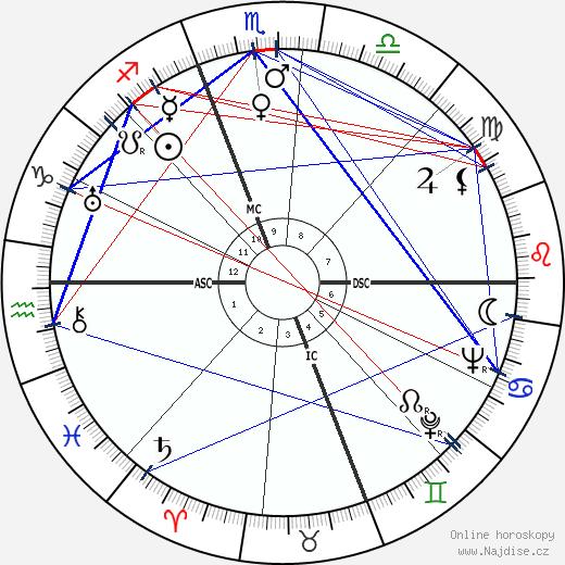 Manoel de Oliveira wikipedie wiki 2020, 2021 horoskop