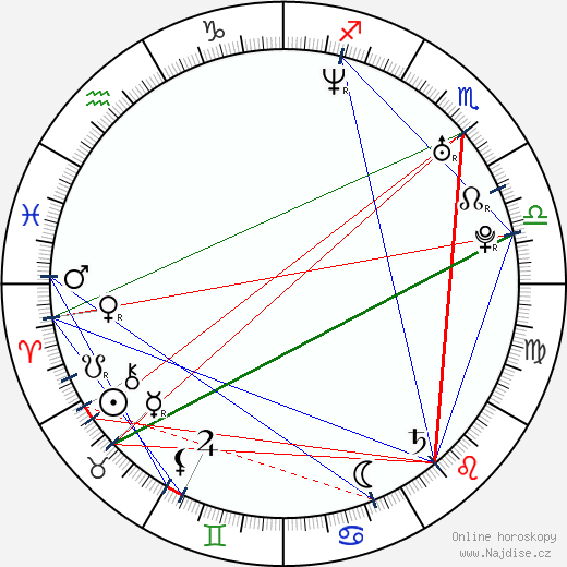 Manolo Cardona wikipedie wiki 2019, 2020 horoskop