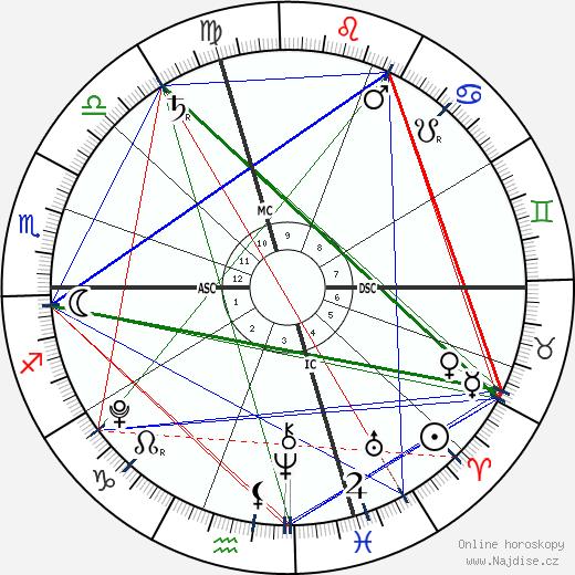 Manon Bousquet-Manaudou wikipedie wiki 2018, 2019 horoskop