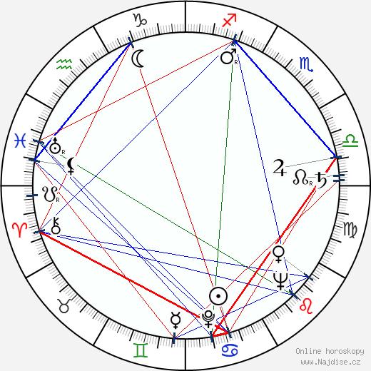 Manos Zacharias wikipedie wiki 2017, 2018 horoskop