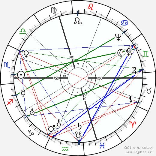 Mantovani wikipedie wiki 2017, 2018 horoskop