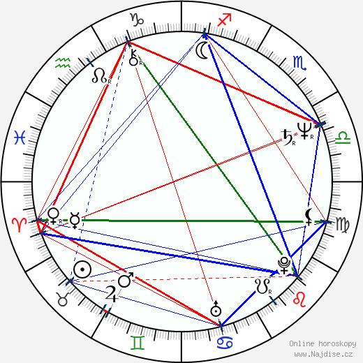 Manuel Barceló wikipedie wiki 2017, 2018 horoskop