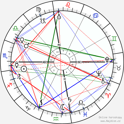 Manuel de Falla wikipedie wiki 2018, 2019 horoskop