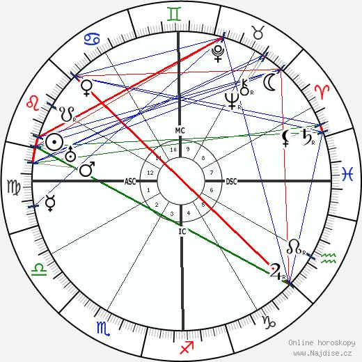 Manuel L. Quezon wikipedie wiki 2019, 2020 horoskop