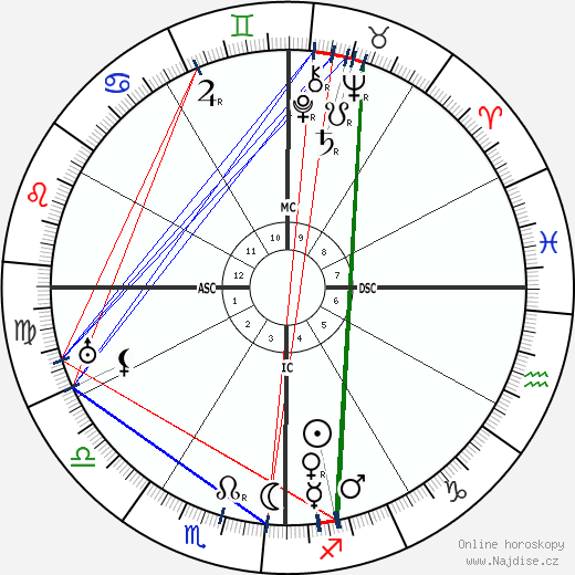 Manuel Ponce wikipedie wiki 2019, 2020 horoskop