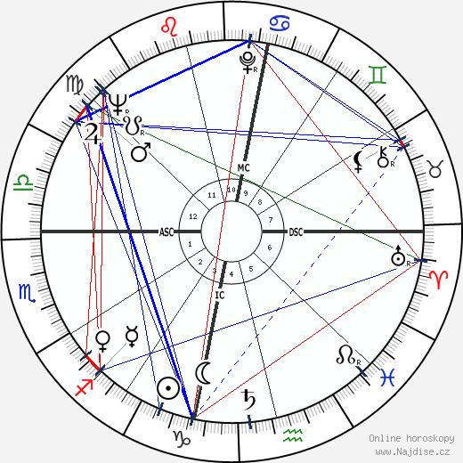 Manuel Puig wikipedie wiki 2020, 2021 horoskop