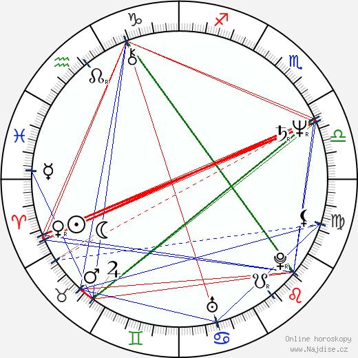 Manuel Urrego wikipedie wiki 2017, 2018 horoskop